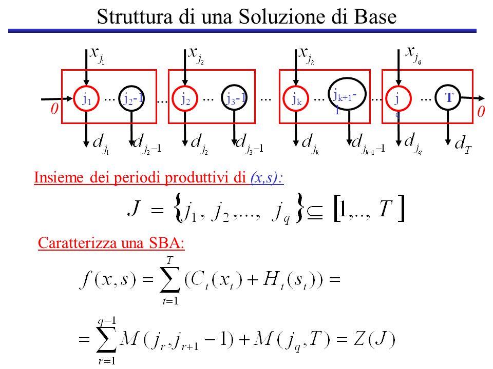 Struttura di una Soluzione di Base j1j1 j 2 -1j2j2 j 3 -1 0... jkjk j k+1 - 1 jqjq T 0... Insieme dei periodi produttivi di (x,s): Caratterizza una SB