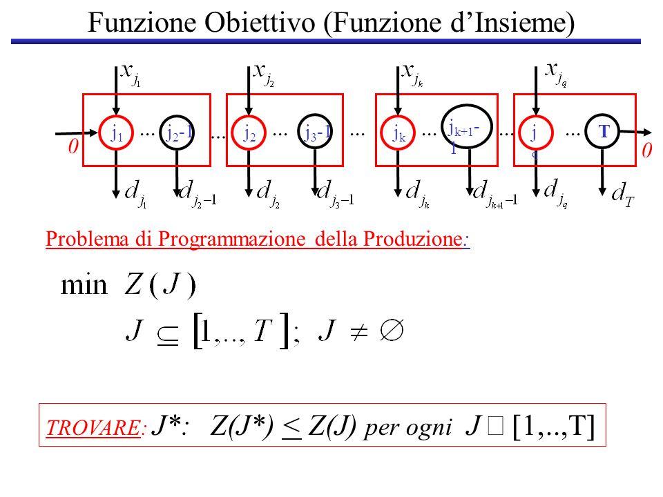 Funzione Obiettivo (Funzione dInsieme) j1j1 j 2 -1j2j2 j 3 -1 0... jkjk j k+1 - 1 jqjq T 0... Problema di Programmazione della Produzione: TROVARE: J*