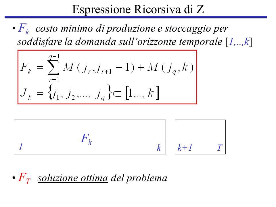 Espressione Ricorsiva di Z F T soluzione ottima del problema F k costo minimo di produzione e stoccaggio per soddisfare la domanda sullorizzonte tempo