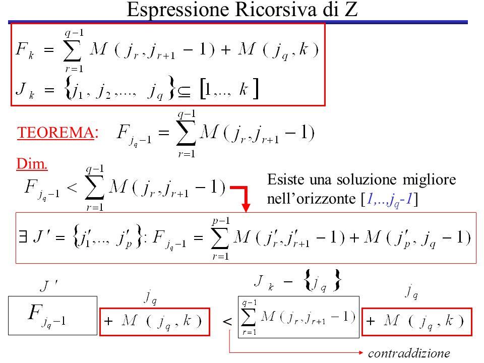 Espressione Ricorsiva di Z TEOREMA : < Esiste una soluzione migliore nellorizzonte [1,..,j q -1] contraddizione Dim.