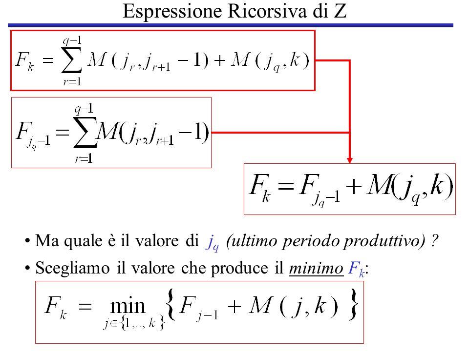 Espressione Ricorsiva di Z Ma quale è il valore di j q (ultimo periodo produttivo) ? Scegliamo il valore che produce il minimo F k :