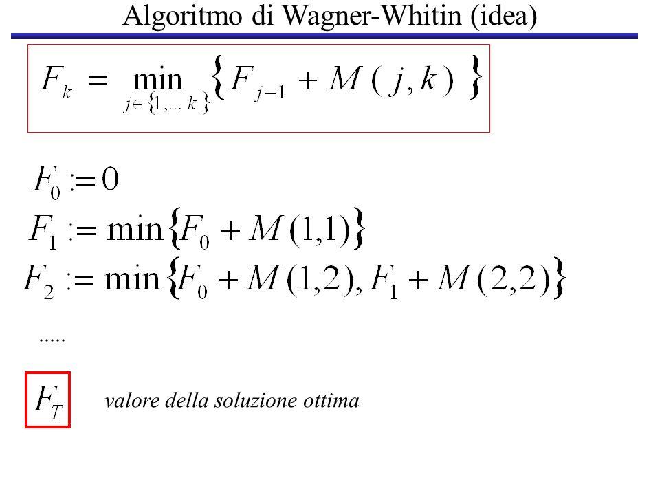 Algoritmo di Wagner-Whitin (idea)..... valore della soluzione ottima