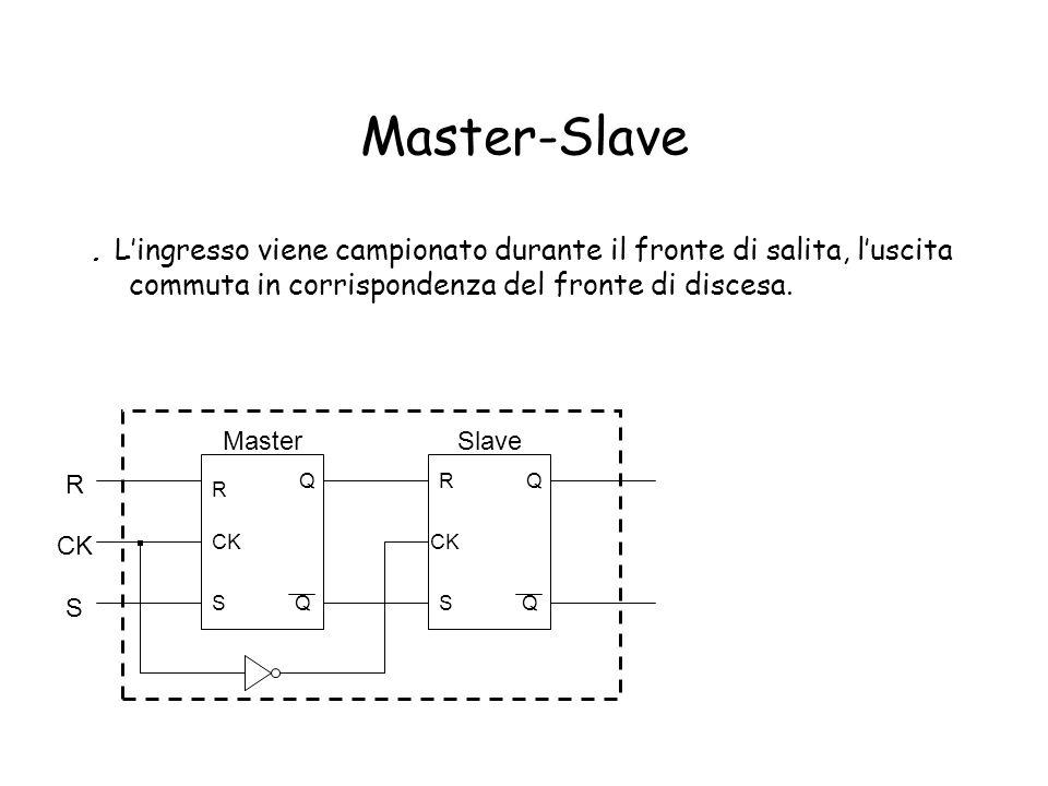 Master-Slave. Lingresso viene campionato durante il fronte di salita, luscita commuta in corrispondenza del fronte di discesa. S CK Q Q S R Q Q R S Ma