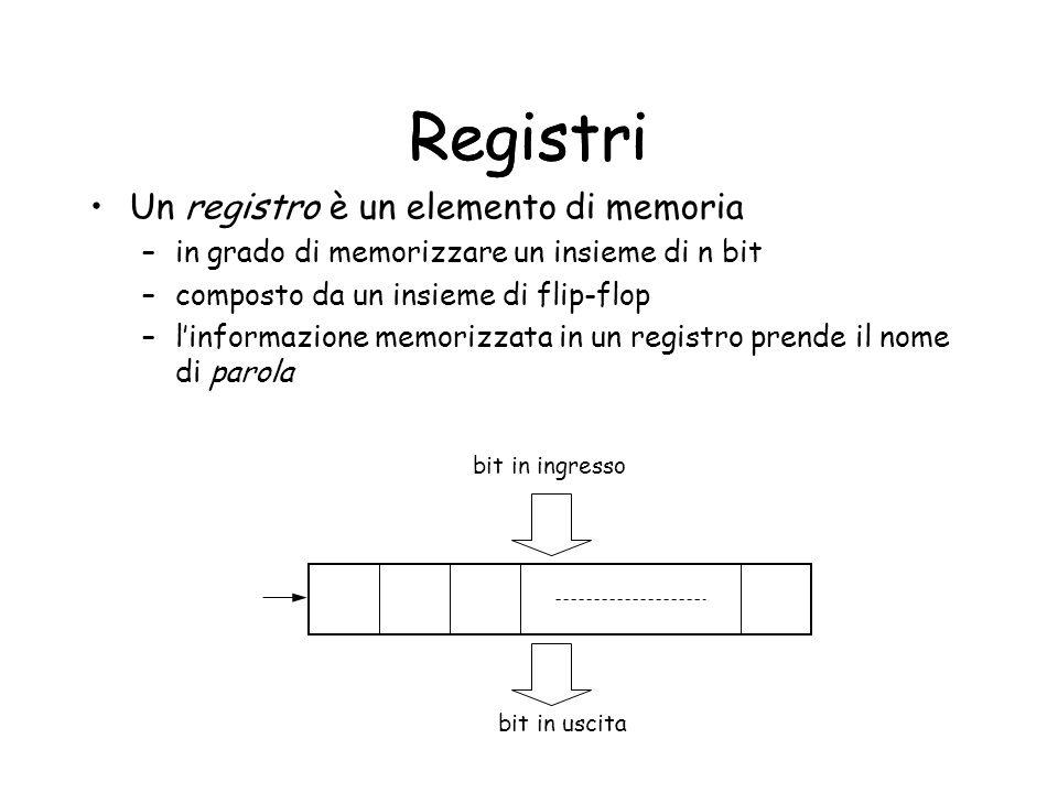 Registri Un registro è un elemento di memoria –in grado di memorizzare un insieme di n bit –composto da un insieme di flip-flop –linformazione memoriz