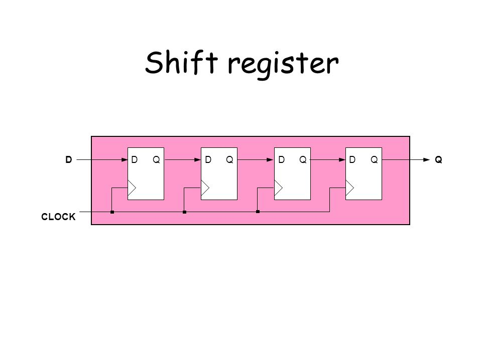Shift register DQDQDQ DQ CLOCK DQ