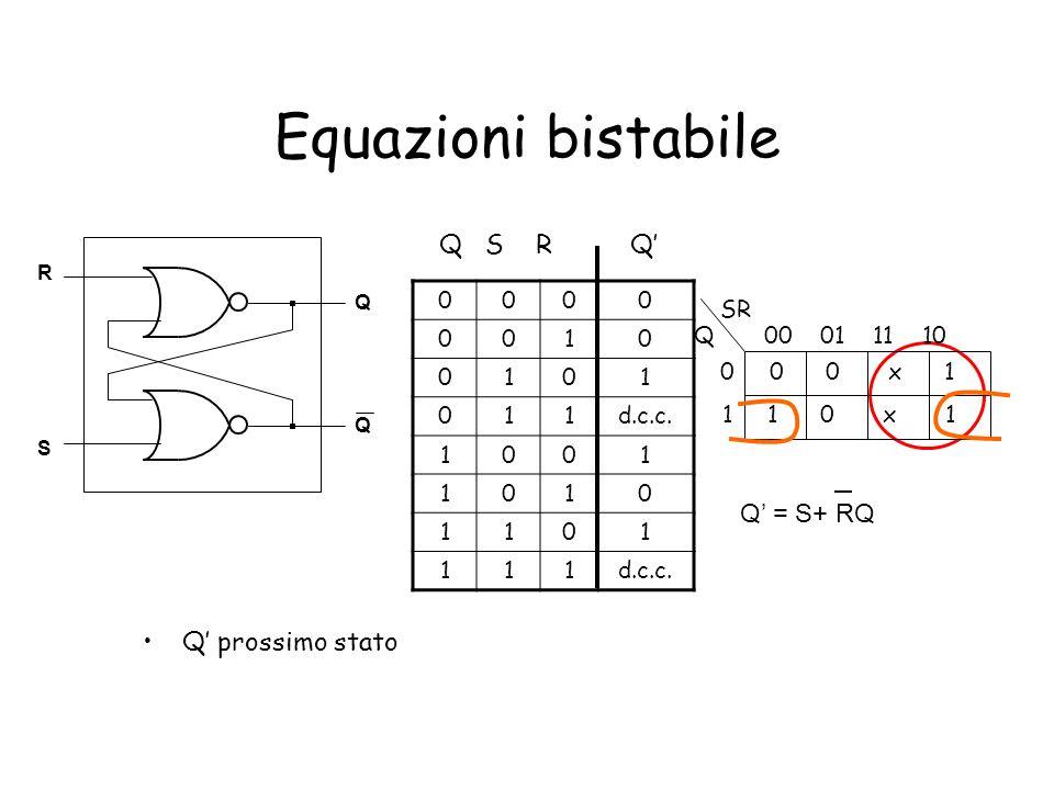 Equazioni bistabile Q prossimo stato Q Q S R Q = S+ RQ 00 01 11 10 0 0 0 x 1 1 1 0 x 1 SR Q 0000 0010 0101 011d.c.c. 1001 1010 1101 111 Q S R Q