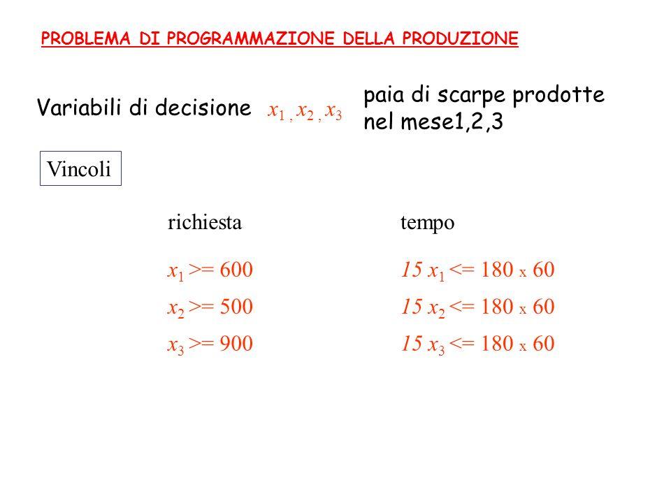 Variabili di decisione Vincoli PROBLEMA DI PROGRAMMAZIONE DELLA PRODUZIONE x 1, x 2, x 3 paia di scarpe prodotte nel mese1,2,3 x 1 >= 600 x 2 >= 500 x