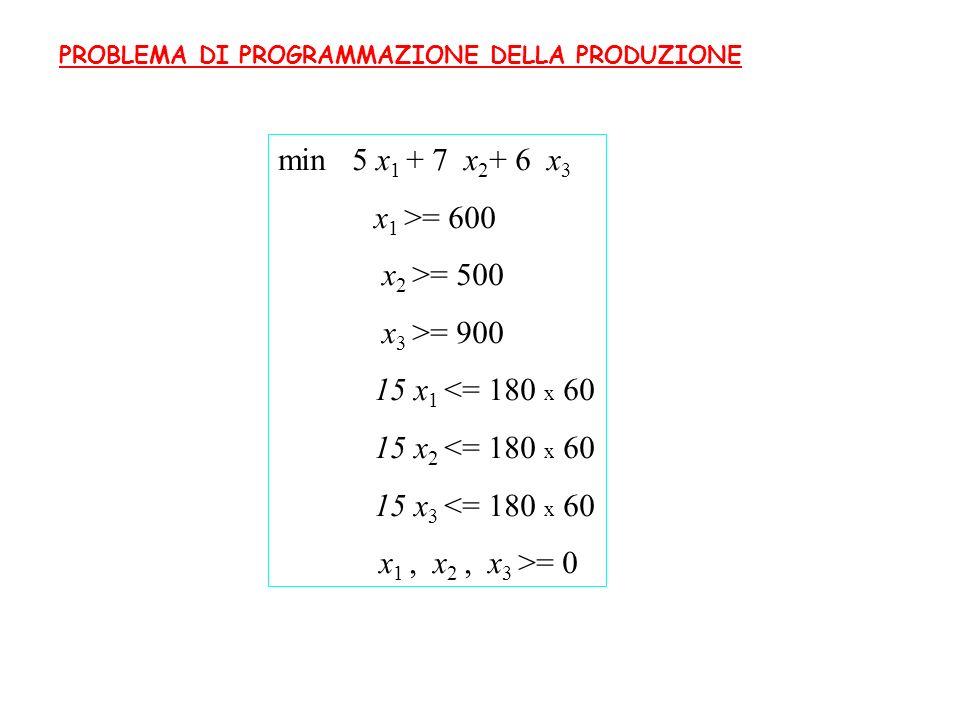 min 5 x 1 + 7 x 2 + 6 x 3 x 1 >= 600 x 2 >= 500 x 3 >= 900 15 x 1 <= 180 x 60 15 x 2 <= 180 x 60 15 x 3 <= 180 x 60 x 1, x 2, x 3 >= 0 PROBLEMA DI PRO