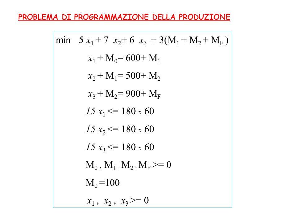 PROBLEMA DI PROGRAMMAZIONE DELLA PRODUZIONE min 5 x 1 + 7 x 2 + 6 x 3 + 3(M 1 + M 2 + M F ) x 1 + M 0 = 600+ M 1 x 2 + M 1 = 500+ M 2 x 3 + M 2 = 900+