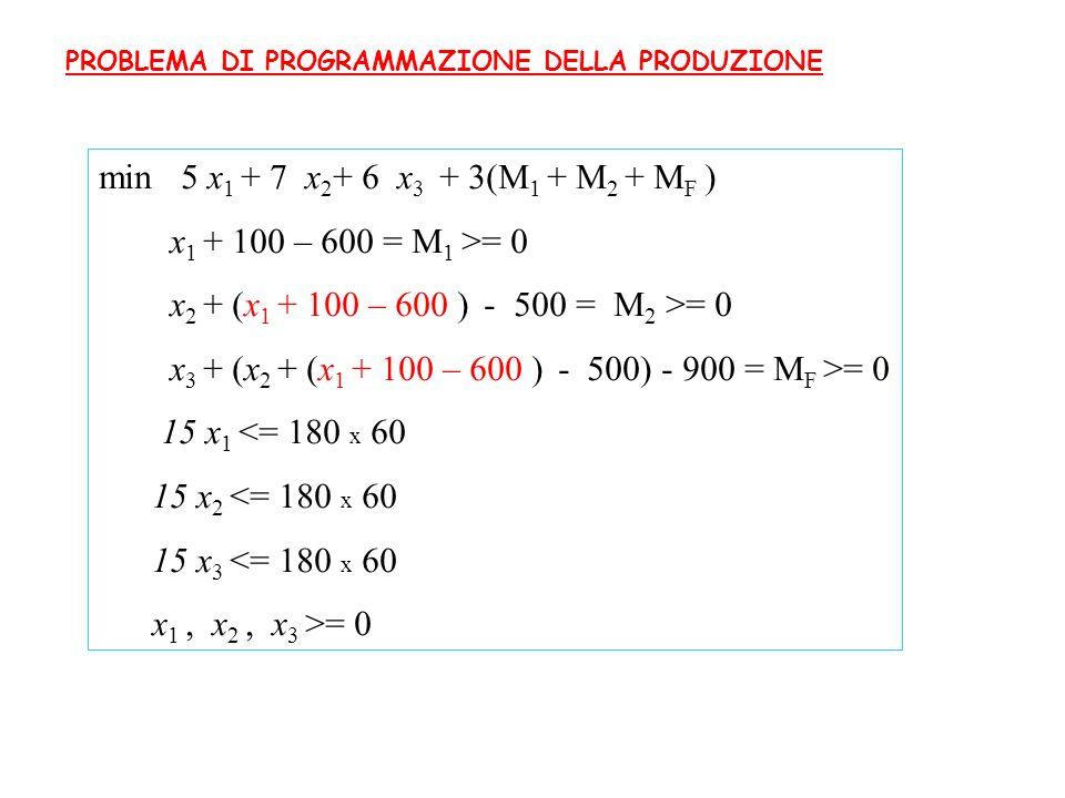 PROBLEMA DI PROGRAMMAZIONE DELLA PRODUZIONE min 5 x 1 + 7 x 2 + 6 x 3 + 3(M 1 + M 2 + M F ) x 1 + 100 – 600 = M 1 >= 0 x 2 + (x 1 + 100 – 600 ) - 500