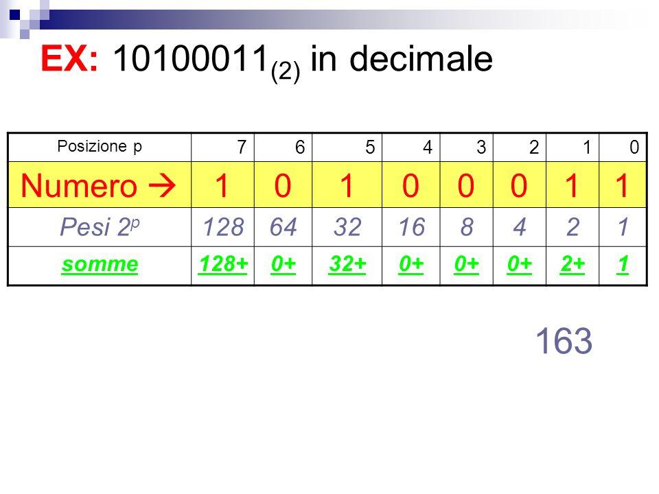 EX: 10100011 (2) in decimale Posizione p 76543210 Numero 10100011 Pesi 2 p 1286432168421 somme128+0+32+0+ 2+1 163
