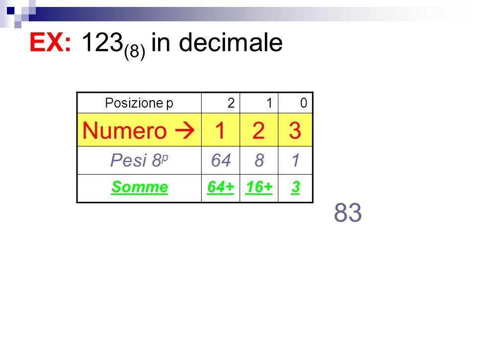 EX: 123 (8) in decimale Posizione p210 Numero 123 Pesi 8 p 6481 Somme64+16+3 83