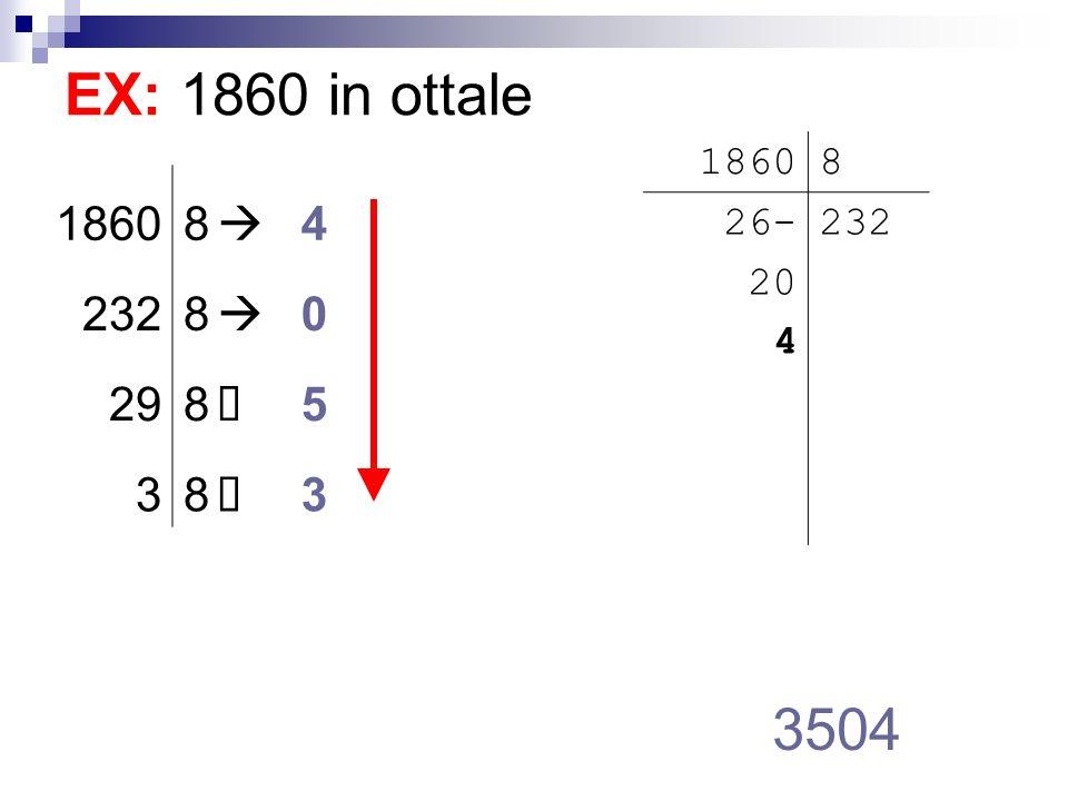 EX: 19686 in esadecimale 4CE6 19686 16 036-- 048- 06 1230 1968616 6 123016 14 7616 12 416 4 0 101112131415 ABCDEF