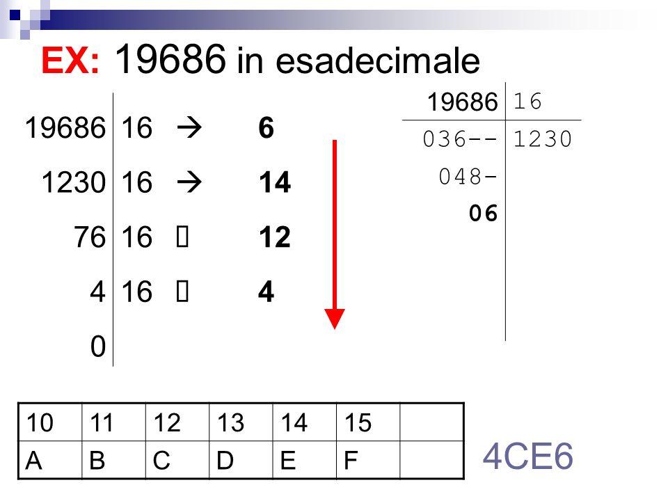 Regole di conversione di base base B base decimale Potenze crescenti con base B Siano X 3 X 2 X 1 X 0 (B) le cifre del numero in base B Es: 1E64 (16) X 3 = 1; X 2 = E; X 1 = 6; X 0 = 4 Il numero in base 10 si calcola: N = (X 3 * B^3) + (X 2 * B^2) + (X 1 * B^1) + (X 0 * B*0)