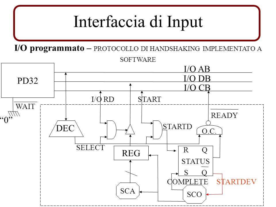 Interfaccia di Input I/O AB I/O DB I/O CB SELECT REG I/O RDSTART STARTD O.C. READY SCO SCA R Q S Q STATUS PD32 I/O programmato – PROTOCOLLO DI HANDSHA
