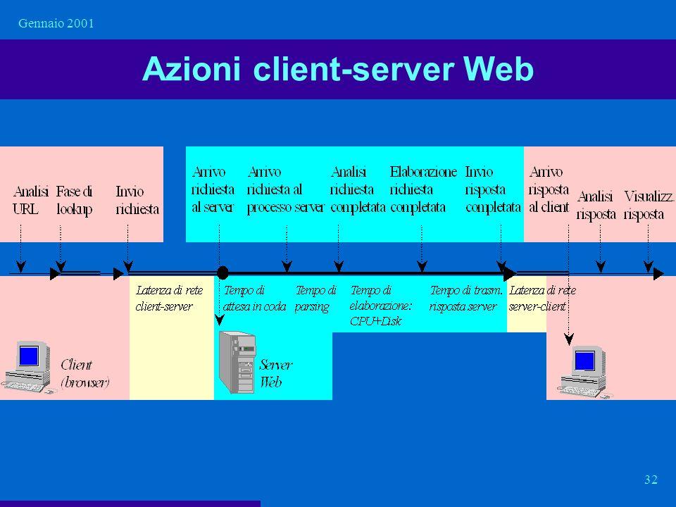 Gennaio 2001 32 Azioni client-server Web