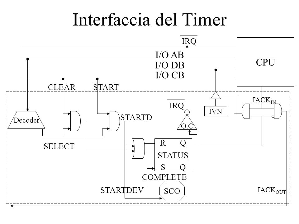 Interfaccia del Timer I/O AB I/O DB I/O CB Decoder SELECT START STARTD O.C. IRQ SCO R Q S Q STATUS STARTDEV COMPLETE CLEAR IVN CPU IACK IN IACK OUT IR