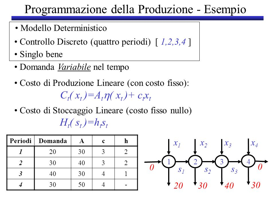 Calcolo della Matrice M PeriodiDomandaAch 1203032 2 4032 3 3041 4 504- x1x1 x2x2 s1s1 s2s2 203040 30 1234 x3x3 s3s3 x4x4 0 0 1234 190240520760 2-130330510 3--190340 4---170 M = 20 1 0 90 70 40 203040 123 100 70 304030 23 4 M(1,1)=30+20*3=90 M(1,3)=30+90*3+70*2+40*2=520M(2,4)=40+100*3+70*2+30*1=510
