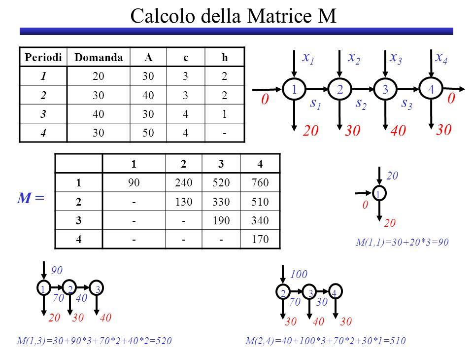 Calcolo della Matrice M PeriodiDomandaAch 1203032 2 4032 3 3041 4 504- x1x1 x2x2 s1s1 s2s2 203040 30 1234 x3x3 s3s3 x4x4 0 0 1234 190240520760 2-13033