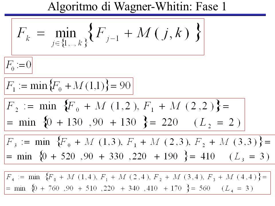 FASE II: Individuazione della Soluzione J* L k periodo produttivo che serve il periodo k L(4)=3L(2)=2 112 2 34...