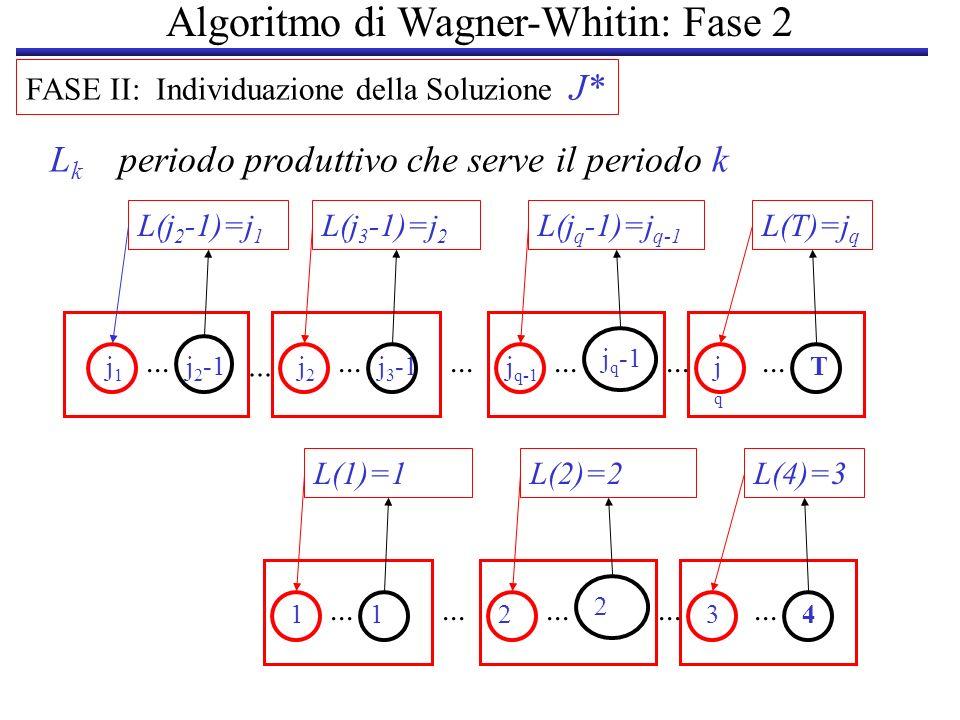 FASE II: Individuazione della Soluzione J* L k periodo produttivo che serve il periodo k L(4)=3L(2)=2 112 2 34... L(1)=1 L(T)=j q L(j q -1)=j q-1 j1j1