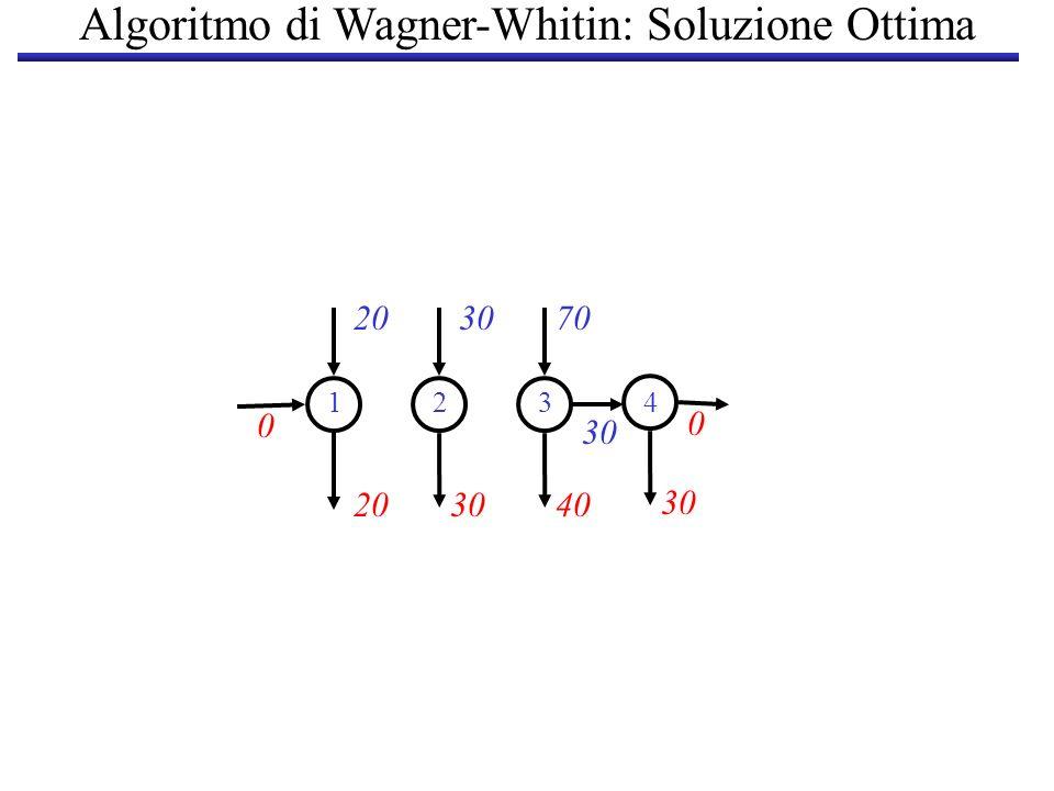 2030 203040 30 1234 70 30 0 0 Algoritmo di Wagner-Whitin: Soluzione Ottima