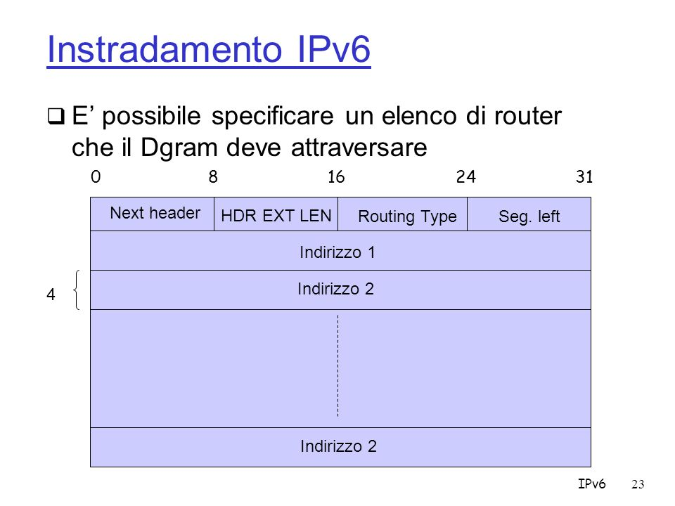 IPv623 Instradamento IPv6 E possibile specificare un elenco di router che il Dgram deve attraversare 0 8162431 Next header HDR EXT LEN Routing TypeSeg