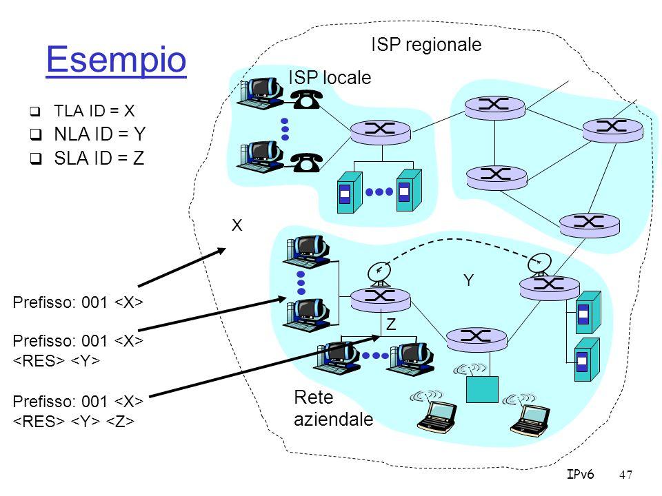 IPv647 Esempio TLA ID = X NLA ID = Y SLA ID = Z ISP locale Rete aziendale ISP regionale Prefisso: 001 Prefisso: 001 X Y Z