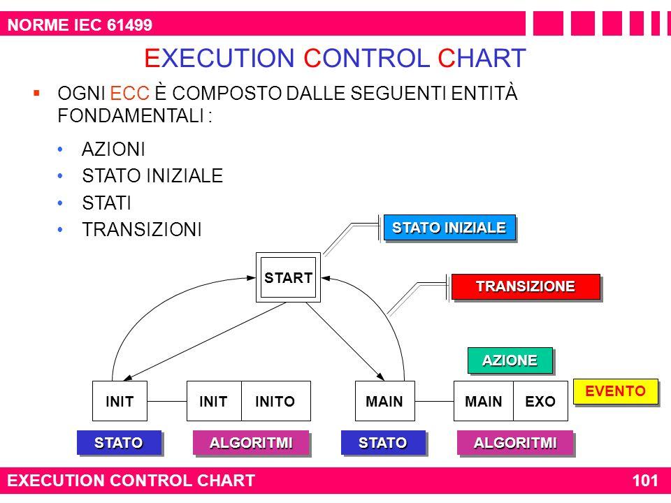 NORME IEC 61499 EXECUTION CONTROL CHART101 EXECUTION CONTROL CHART OGNI ECC È COMPOSTO DALLE SEGUENTI ENTITÀ FONDAMENTALI : AZIONI STATO INIZIALE STAT