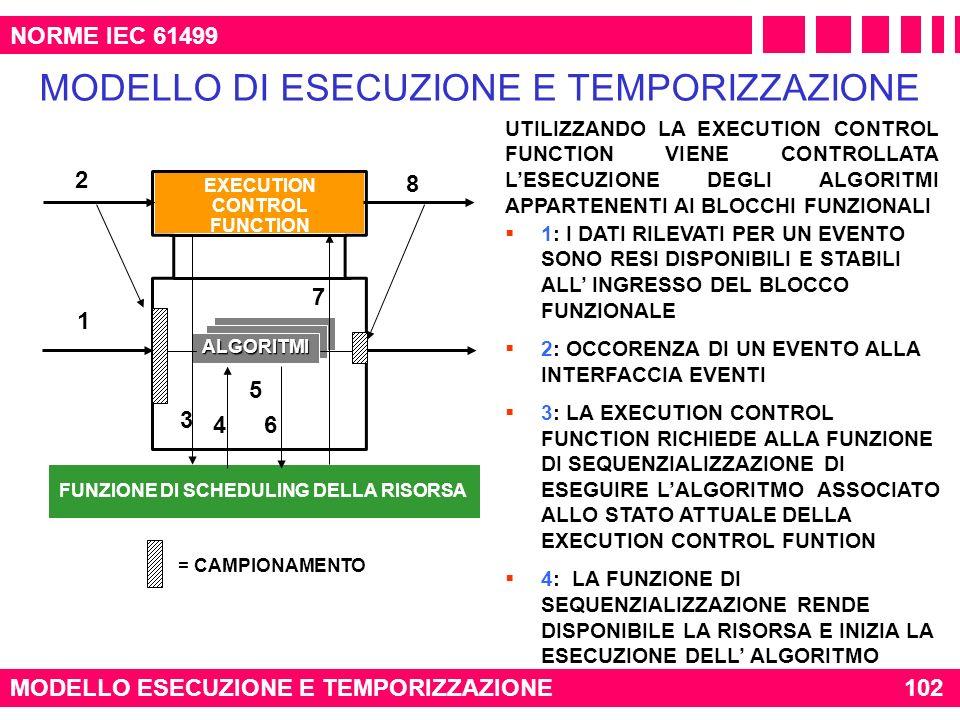NORME IEC 61499 MODELLO ESECUZIONE E TEMPORIZZAZIONE102 MODELLO DI ESECUZIONE E TEMPORIZZAZIONE 1: I DATI RILEVATI PER UN EVENTO SONO RESI DISPONIBILI