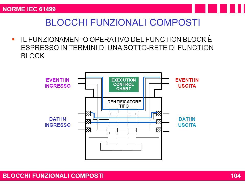 NORME IEC 61499 BLOCCHI FUNZIONALI COMPOSTI104 BLOCCHI FUNZIONALI COMPOSTI IL FUNZIONAMENTO OPERATIVO DEL FUNCTION BLOCK È ESPRESSO IN TERMINI DI UNA