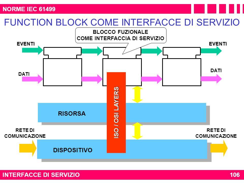 RISORSA INTERFACCE DI SERVIZIO106 NORME IEC 61499 FUNCTION BLOCK COME INTERFACCE DI SERVIZIO DATIEVENTIEVENTI DISPOSITIVO RETE DI COMUNICAZIONE ISO /