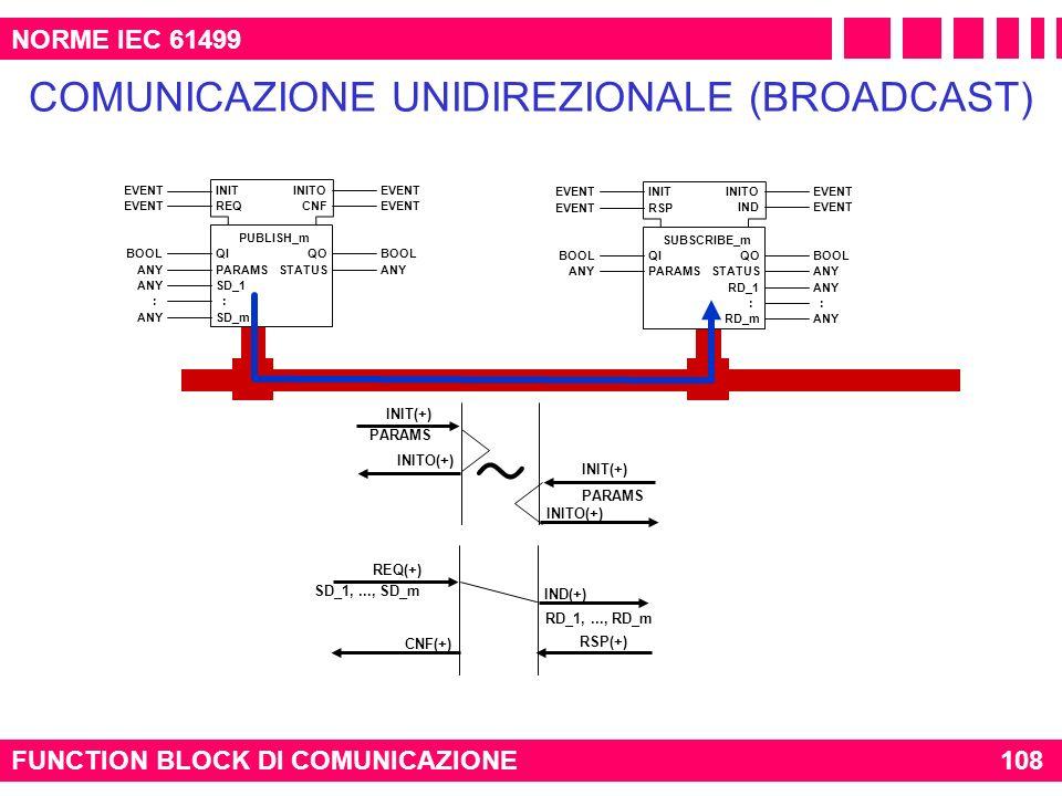 FUNCTION BLOCK DI COMUNICAZIONE108 NORME IEC 61499 COMUNICAZIONE UNIDIREZIONALE (BROADCAST) SD_1,..., SD_m REQ(+) INITO(+) PARAMS INIT(+) ~ RSP(+) PAR