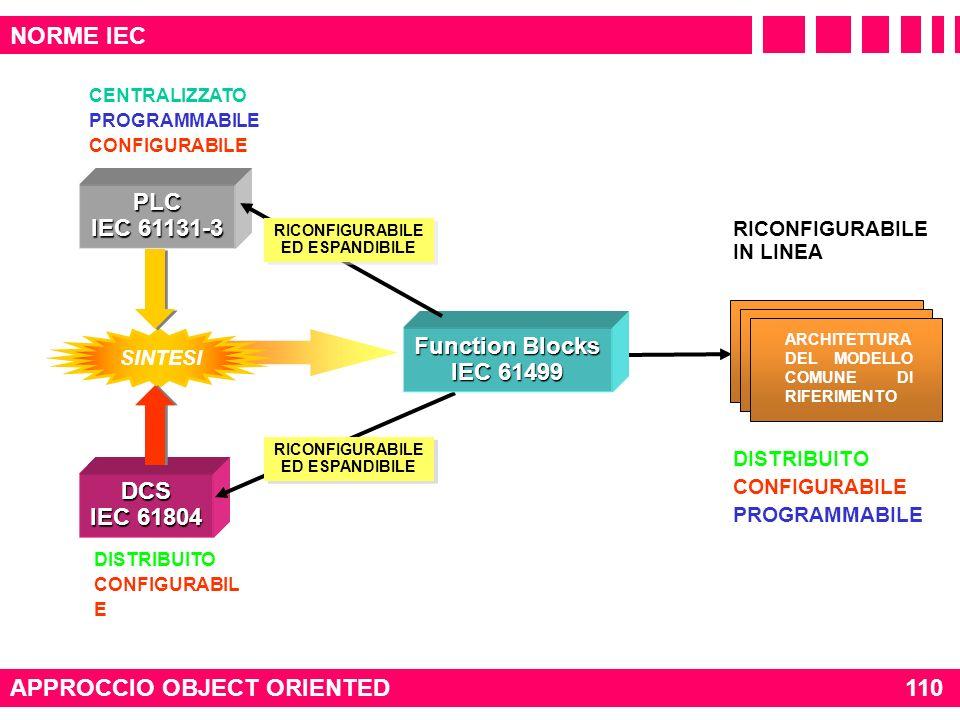 DISTRIBUITO CONFIGURABILE PROGRAMMABILE SINTESI PLC IEC 61131-3 CENTRALIZZATO PROGRAMMABILE CONFIGURABILE DCS IEC 61804 DISTRIBUITO CONFIGURABIL E RIC