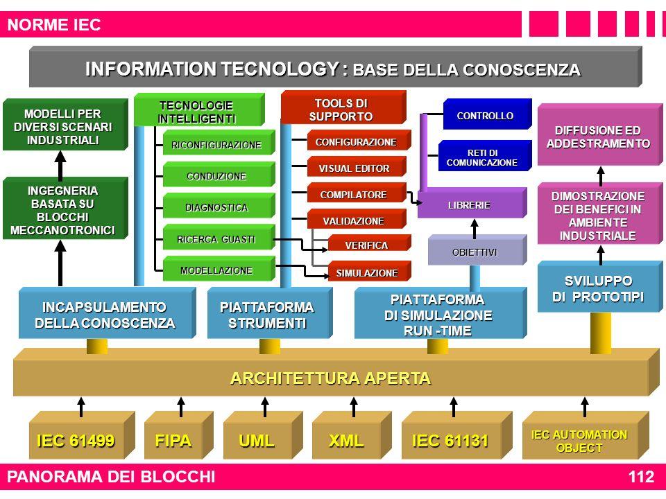 NORME IEC PANORAMA DEI BLOCCHI112 IEC 61499 IEC 61131 FIPAUMLXML IEC AUTOMATION OBJECT INFORMATION TECNOLOGY : BASE DELLA CONOSCENZA INCAPSULAMENTO DE