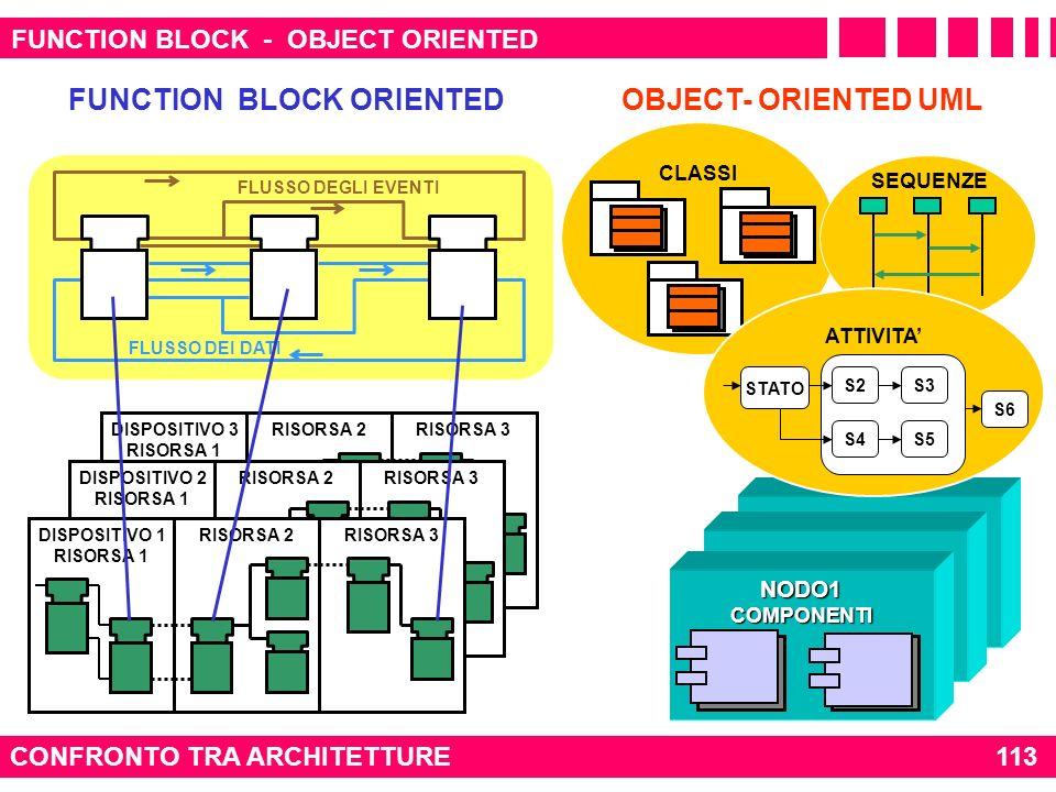 FUNCTION BLOCK - OBJECT ORIENTED CONFRONTO TRA ARCHITETTURE NODO1COMPONENTI OBJECT- ORIENTED UML CLASSI FUNCTION BLOCK ORIENTED DISPOSITIVO 3 RISORSA