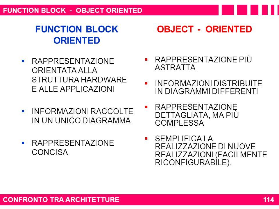 CONFRONTO TRA ARCHITETTURE 114 FUNCTION BLOCK ORIENTED OBJECT - ORIENTED RAPPRESENTAZIONE ORIENTATA ALLA STRUTTURA HARDWARE E ALLE APPLICAZIONI INFORM