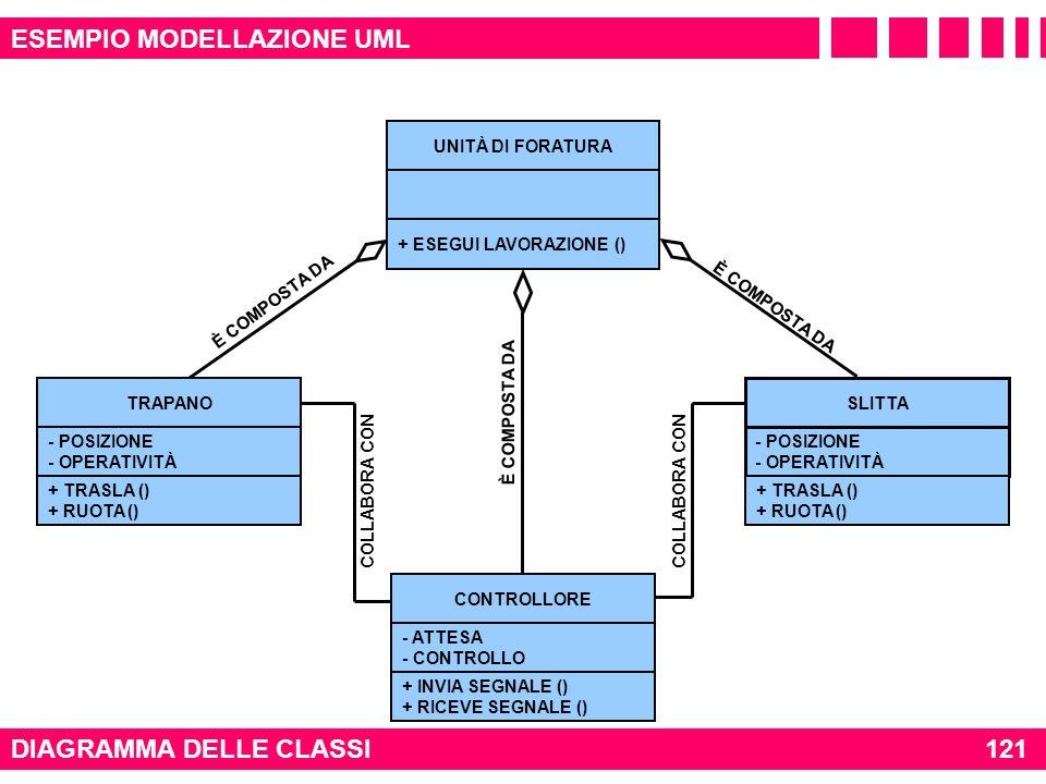 È COMPOSTA DA DIAGRAMMA DELLE CLASSI 121 ESEMPIO MODELLAZIONE UML CONTROLLORE - ATTESA - CONTROLLO + INVIA SEGNALE () + RICEVE SEGNALE () TRAPANO - PO