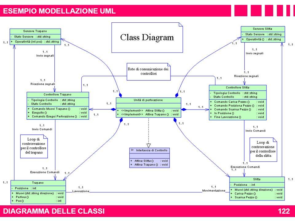 DIAGRAMMA DELLE CLASSI 122 ESEMPIO MODELLAZIONE UML
