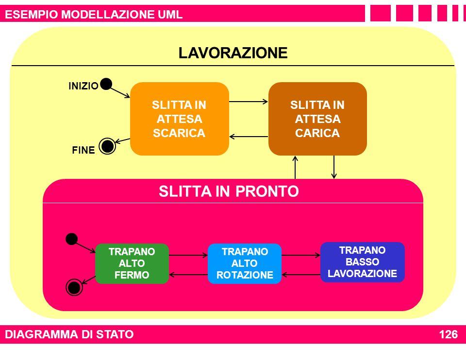 LAVORAZIONE DIAGRAMMA DI STATO126 APPROCCIO OBJECT ORIENTED ESEMPIO MODELLAZIONE UML SLITTA IN ATTESA SCARICA SLITTA IN ATTESA CARICA INIZIO FINE CICL