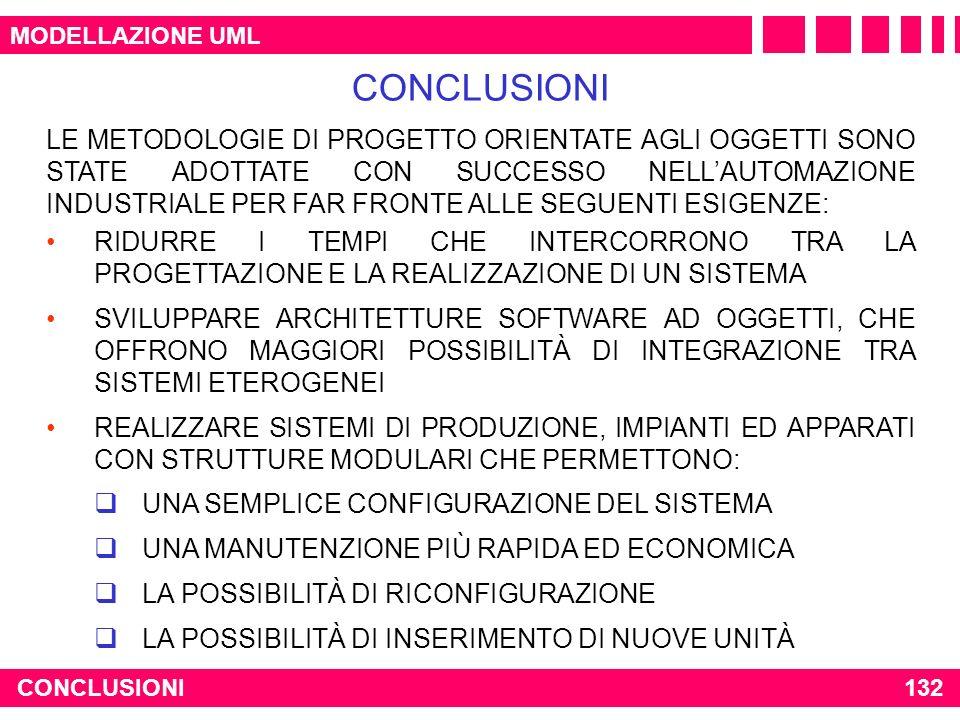 CONCLUSIONI132 MODELLAZIONE UML LE METODOLOGIE DI PROGETTO ORIENTATE AGLI OGGETTI SONO STATE ADOTTATE CON SUCCESSO NELLAUTOMAZIONE INDUSTRIALE PER FAR
