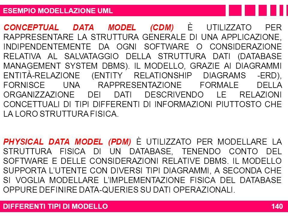 DIFFERENTI TIPI DI MODELLO140 ESEMPIO MODELLAZIONE UML CONCEPTUAL DATA MODEL (CDM) È UTILIZZATO PER RAPPRESENTARE LA STRUTTURA GENERALE DI UNA APPLICA
