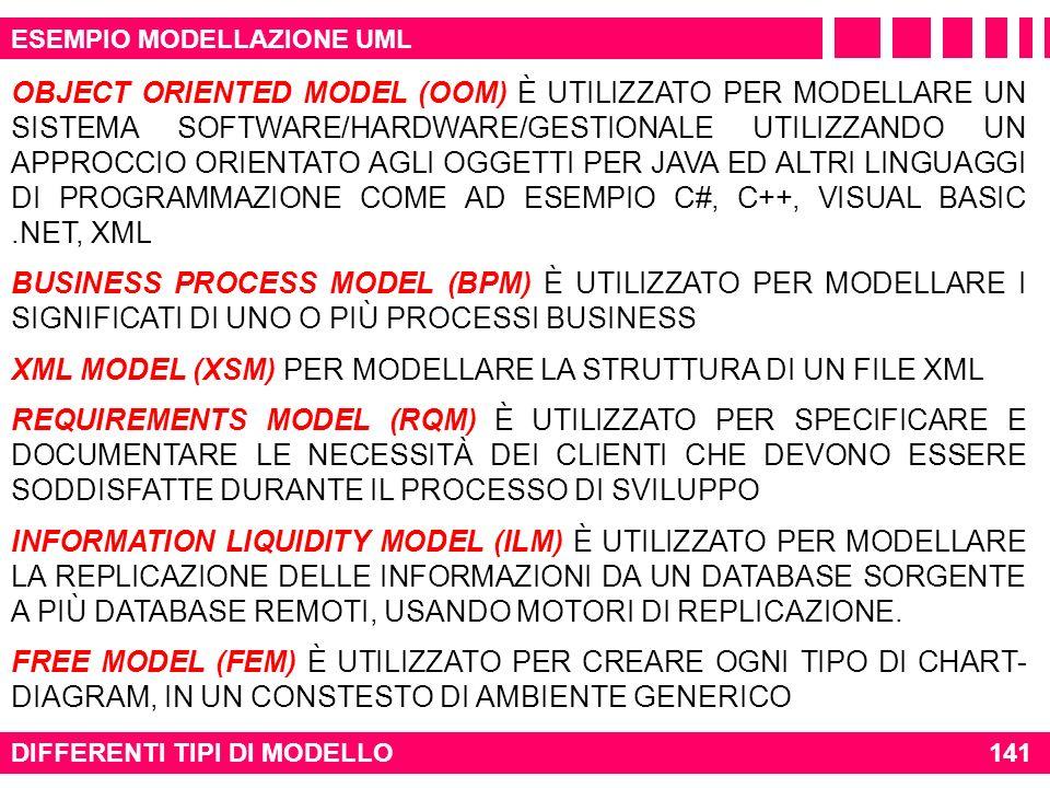 DIFFERENTI TIPI DI MODELLO141 ESEMPIO MODELLAZIONE UML BUSINESS PROCESS MODEL (BPM) È UTILIZZATO PER MODELLARE I SIGNIFICATI DI UNO O PIÙ PROCESSI BUS