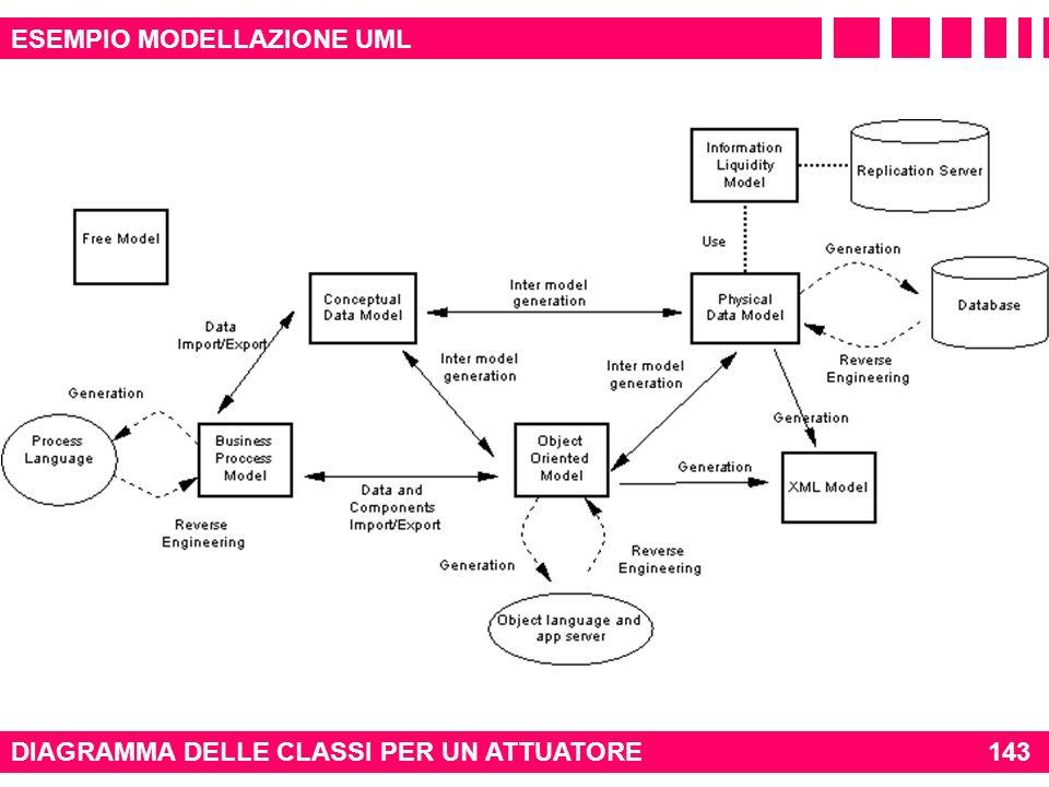 DIAGRAMMA DELLE CLASSI PER UN ATTUATORE143 ESEMPIO MODELLAZIONE UML