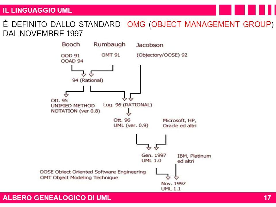 IL LINGUAGGIO UML ALBERO GENEALOGICO DI UML17 È DEFINITO DALLO STANDARD OMG (OBJECT MANAGEMENT GROUP) DAL NOVEMBRE 1997