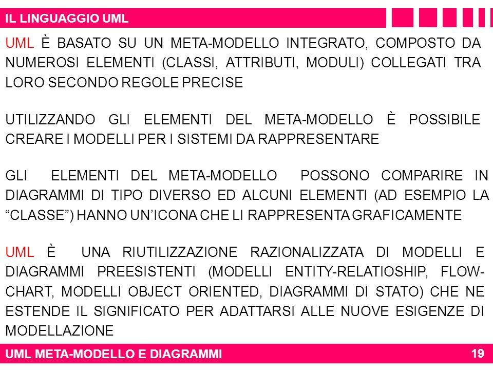 IL LINGUAGGIO UML UML META-MODELLO E DIAGRAMMI UML È BASATO SU UN META-MODELLO INTEGRATO, COMPOSTO DA NUMEROSI ELEMENTI (CLASSI, ATTRIBUTI, MODULI) CO