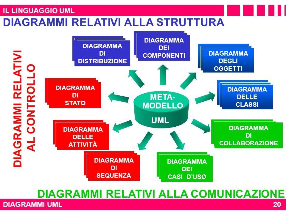 IL LINGUAGGIO UML DIAGRAMMI UML DIAGRAMMA DEI CASI DUSO DIAGRAMMA DELLE CLASSI DIAGRAMMA DI SEQUENZA DIAGRAMMA DI STATO DIAGRAMMA DELLE ATTIVITÀ DIAGR