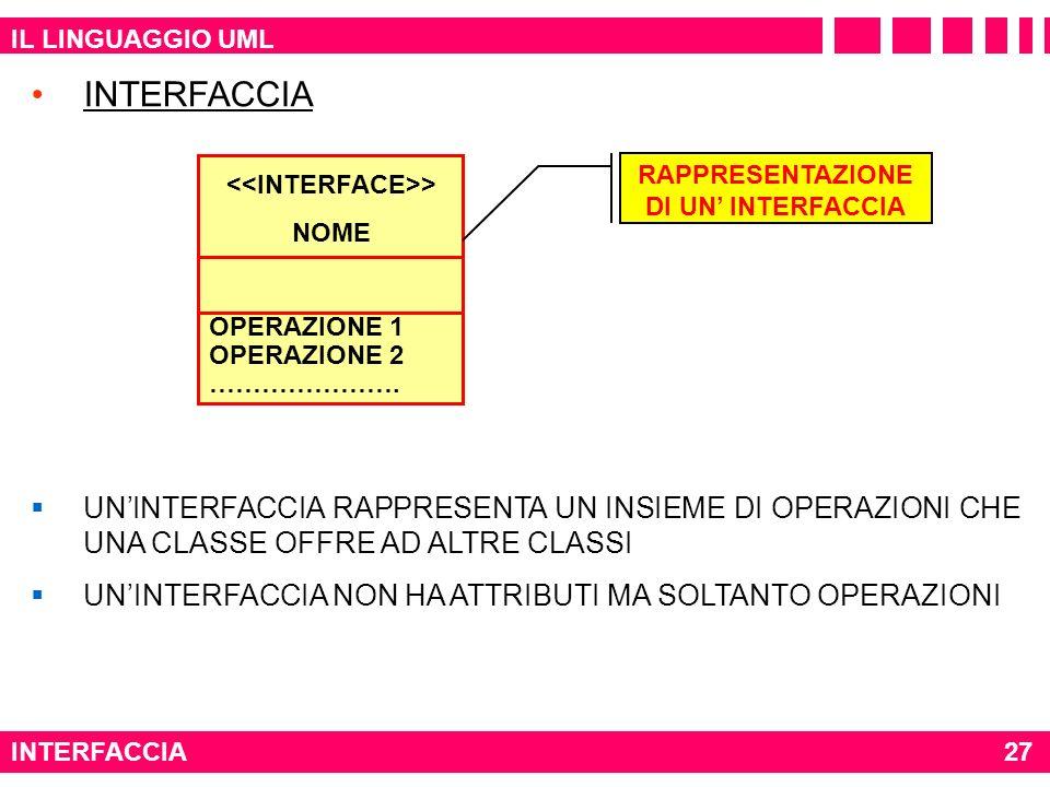 IL LINGUAGGIO UML INTERFACCIA27 INTERFACCIA UNINTERFACCIA RAPPRESENTA UN INSIEME DI OPERAZIONI CHE UNA CLASSE OFFRE AD ALTRE CLASSI UNINTERFACCIA NON