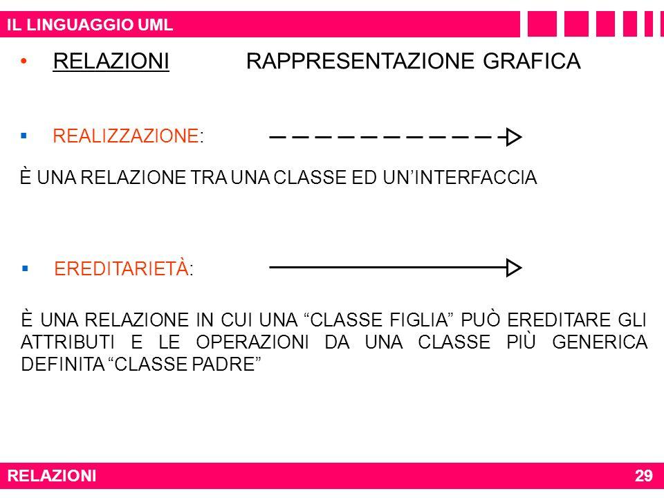 IL LINGUAGGIO UML RELAZIONI29 RELAZIONI REALIZZAZIONE: È UNA RELAZIONE TRA UNA CLASSE ED UNINTERFACCIA EREDITARIETÀ: È UNA RELAZIONE IN CUI UNA CLASSE