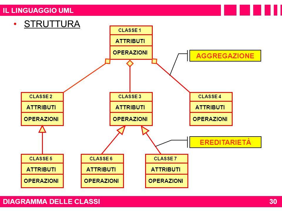 IL LINGUAGGIO UML DIAGRAMMA DELLE CLASSI CLASSE 1 OPERAZIONI ATTRIBUTI CLASSE 3 OPERAZIONI ATTRIBUTI CLASSE 2 OPERAZIONI ATTRIBUTI CLASSE 4 OPERAZIONI